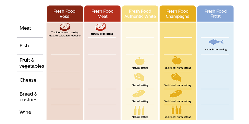 A table that shows the FreshFood recipes
